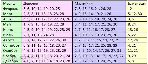 Календарь беременности для двойни