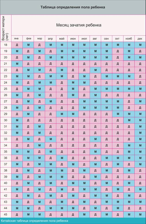Календарь беременности китайская таблица