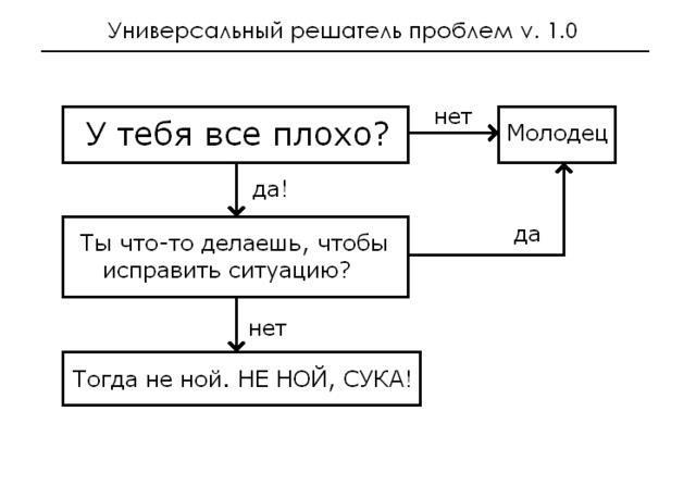 Есть проблемы? =))