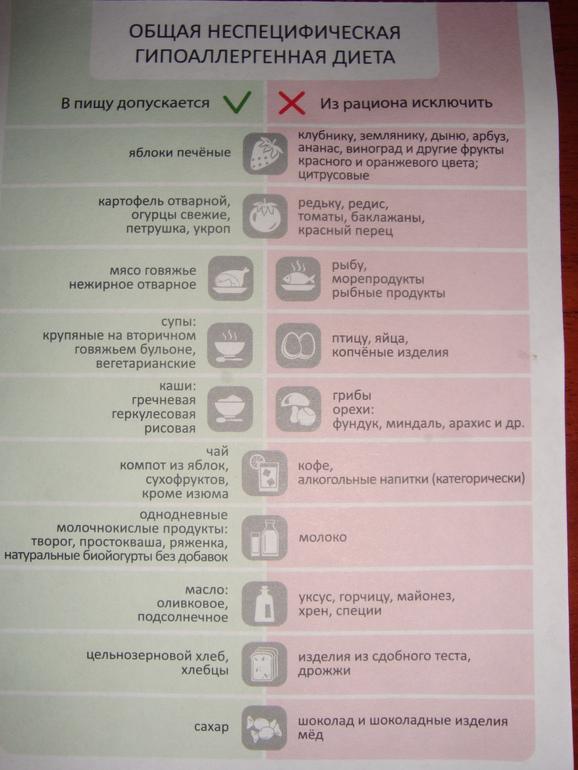 Неспецифическая Гипоаллергенная Диета Меню На. Гипоаллергенная диета по Адо, полный список разрешенных и запрещенных продуктов