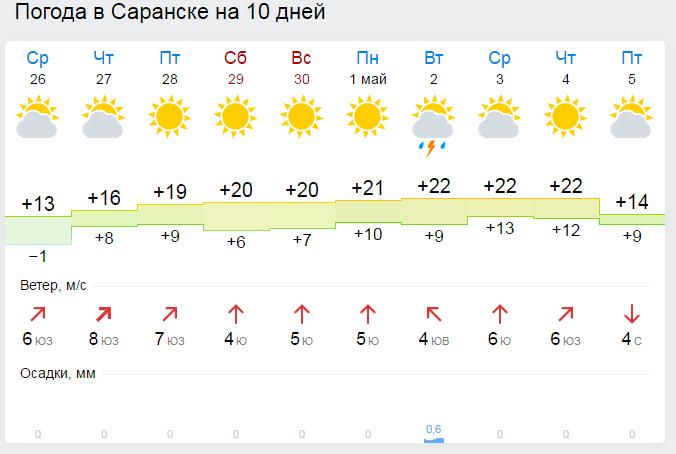 могут погода в саранске на 3 дня почасовая экспортеров Экспортно ориентированные